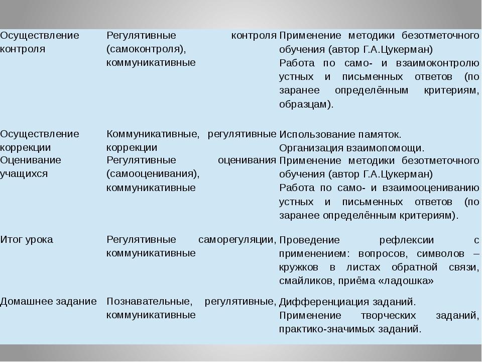 Осуществление контроля Регулятивные контроля (самоконтроля), коммуникативные...