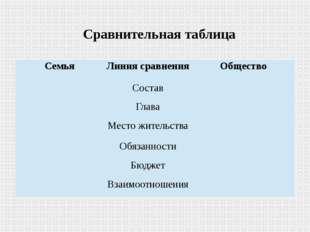 Сравнительная таблица Семья Линия сравнения Общество  Состав   Глава   М