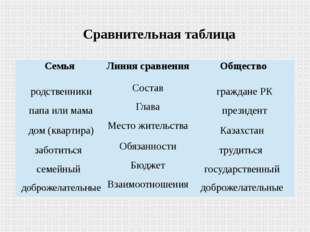 Сравнительная таблица Семья Линия сравнения Общество родственники Состав гр