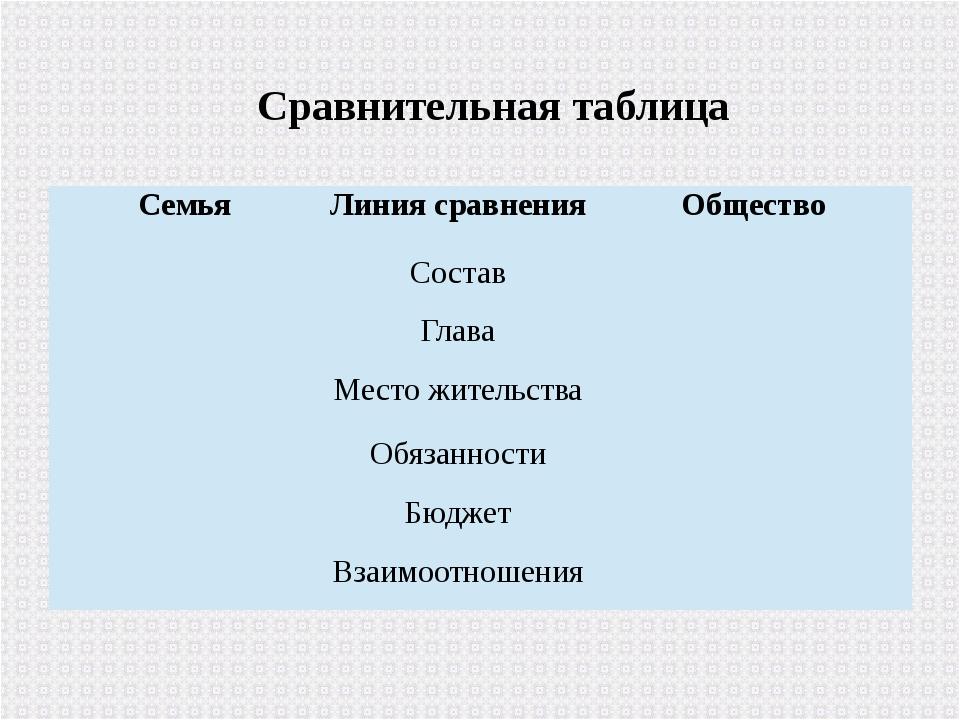Сравнительная таблица Семья Линия сравнения Общество  Состав   Глава   М...