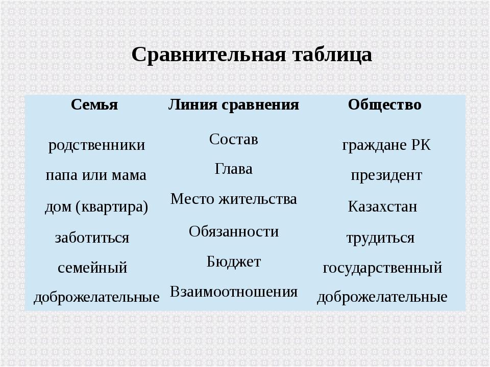 Сравнительная таблица Семья Линия сравнения Общество родственники Состав гр...