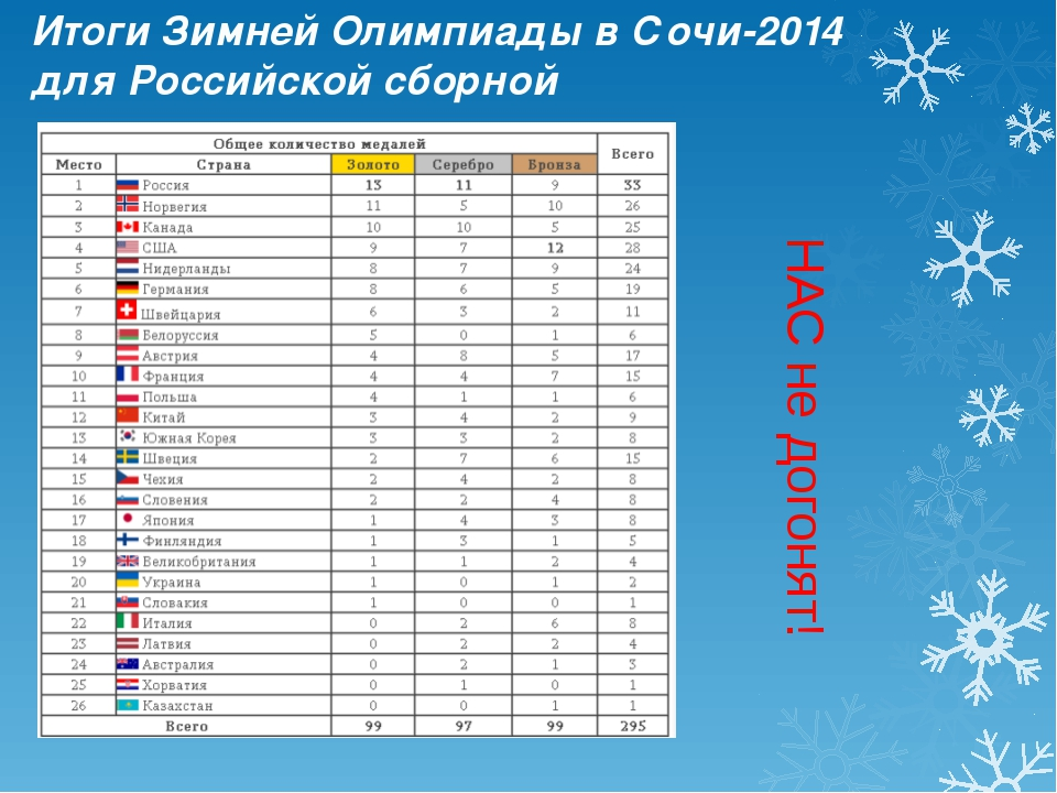Итоги Зимней Олимпиады в Сочи-2014 для Российской сборной НАС не догонят!