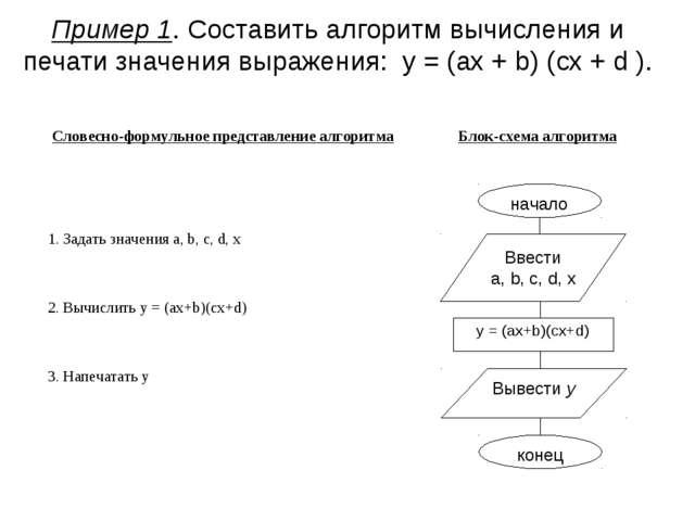 Пример 1. Составить алгоритм вычисления и печати значения выражения: y = (ax...