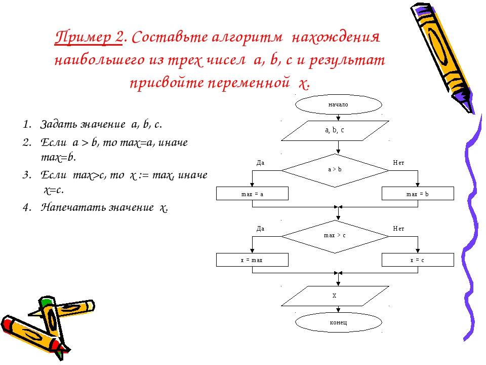 Пример 2. Составьте алгоритм нахождения наибольшего из трех чисел a, b, c и р...