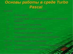 Основы работы в среде Turbo Pascal КлавишиОписания F1Вызов справки F2Сохра
