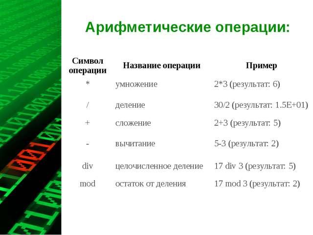 Арифметические операции: