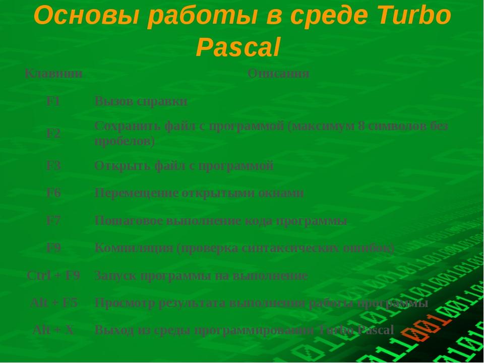 Основы работы в среде Turbo Pascal КлавишиОписания F1Вызов справки F2Сохра...