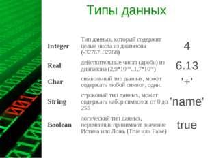 Типы данных IntegerТип данных, который содержит целые числа из диапазона (-3
