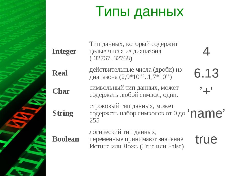 Типы данных IntegerТип данных, который содержит целые числа из диапазона (-3...