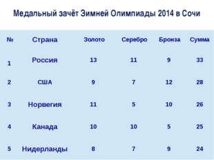 Медальный зачёт Зимней Олимпиады 2014 в Сочи № Страна Золото Серебро Брон