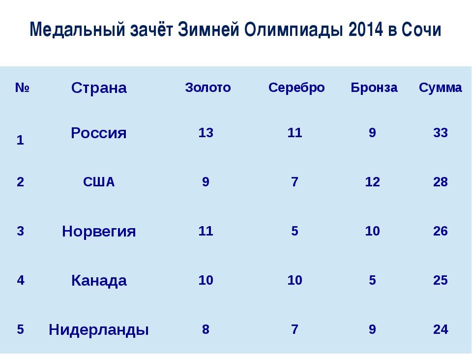Медальный зачёт Зимней Олимпиады 2014 в Сочи № Страна Золото Серебро Брон...