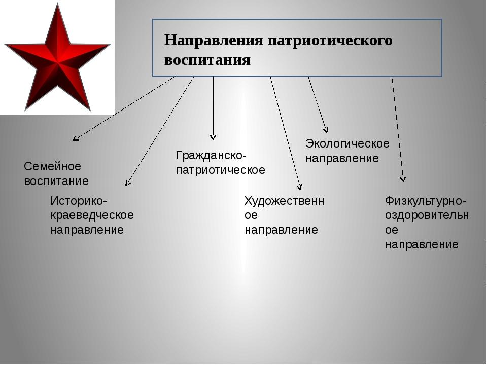 Направления патриотического воспитания Семейное воспитание Историко-краеведч...