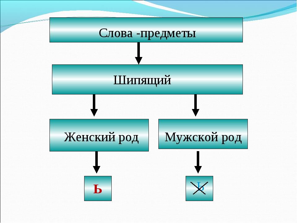 Слова -предметы Шипящий Женский род Мужской род Ь Ь