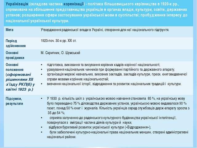 Українізація(складова частинакоренізації) -політикабільшовицькогокерівництвав...