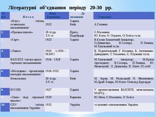 Літературні об'єднання періоду 20-30 рр. № п/п  Н а з в а Роки існування Де...
