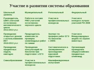Участие в развитии системы образования Школьный уровень Муниципальный Регион
