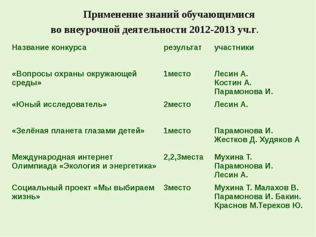 Применение знаний обучающимися во внеурочной деятельности 2012-2013 уч.г. На...