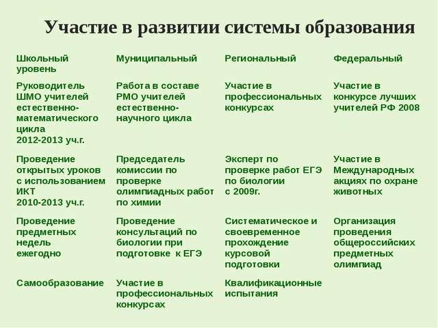 Участие в развитии системы образования Школьный уровень Муниципальный Регион...