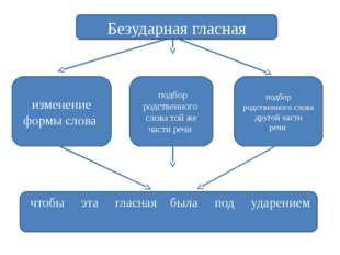изменение формы слова подбор родственного слова той же части речи подбор родс