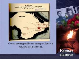 Схема агентурной сети центра «Баст» в Крыму. 1943–1944 гг.