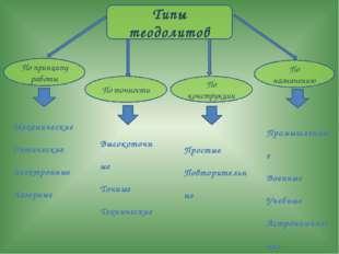 Типы теодолитов По принципу работы По точности По конструкции По назначению М