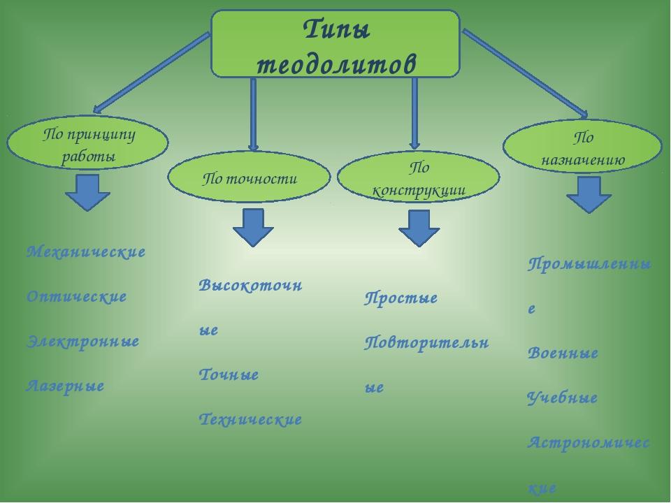 Типы теодолитов По принципу работы По точности По конструкции По назначению М...