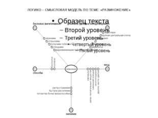 ЛОГИКО – СМЫСЛОВАЯ МОДЕЛЬ ПО ТЕМЕ: «РАЗМНОЖЕНИЕ»