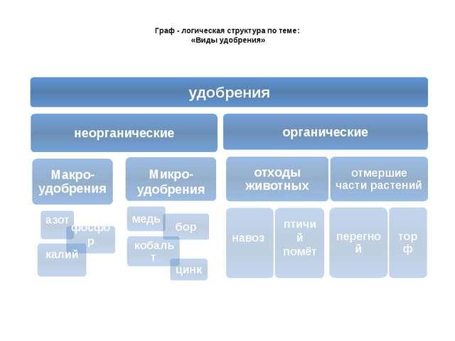Граф - логическая структура по теме: «Виды удобрения»