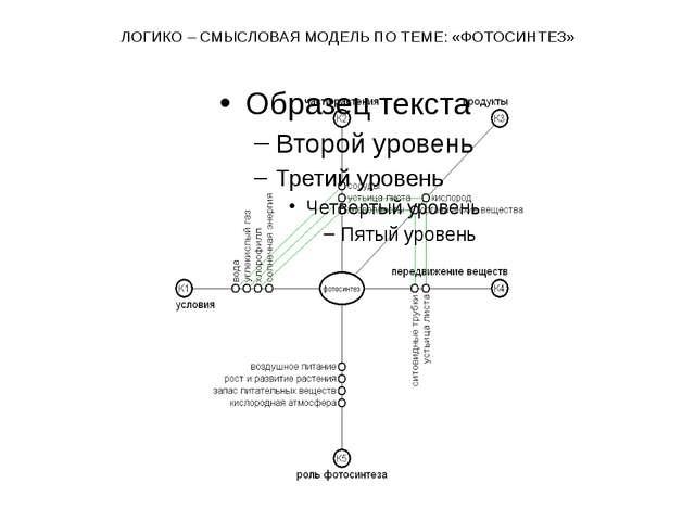 ЛОГИКО – СМЫСЛОВАЯ МОДЕЛЬ ПО ТЕМЕ: «ФОТОСИНТЕЗ»