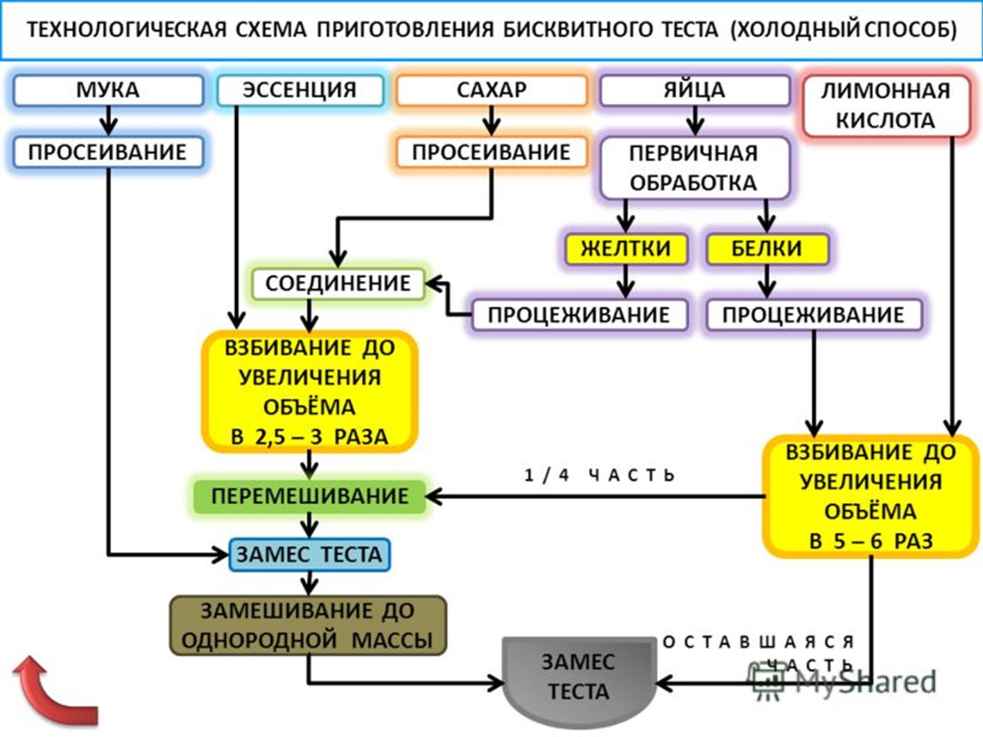 Технологические схемы приготовления сливочного масла