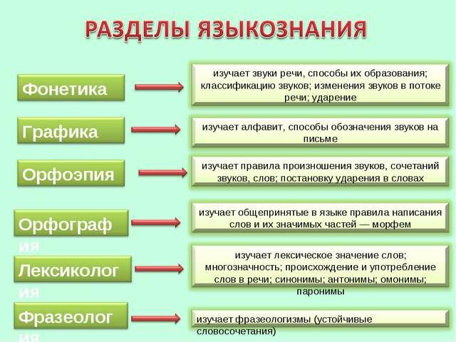 С фонетикой связаны