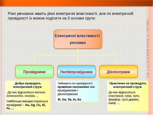 Різні речовини мають різні електричні властивості, але по електричній провідн...