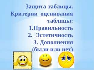 Защита таблицы. Критерии оценивания таблицы: 1.Правильность 2.Эстетичность