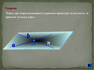 Теорема Через две пересекающиеся прямые проходит плоскость, и притом только