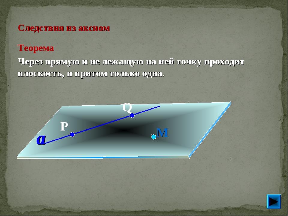 Следствия из аксиом Теорема Через прямую и не лежащую на ней точку проходит...