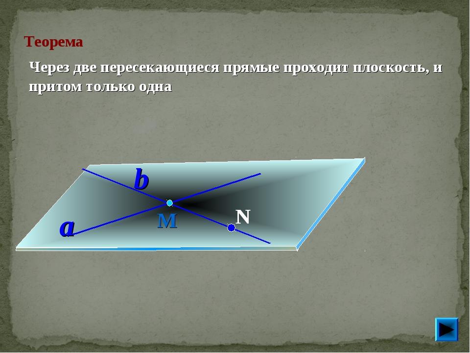 Теорема Через две пересекающиеся прямые проходит плоскость, и притом только...