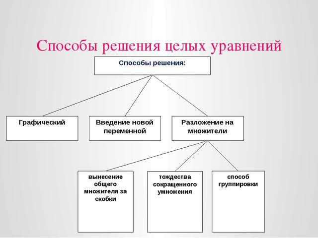 Способы решения целых уравнений Способы решения: Графический Введение новой п...