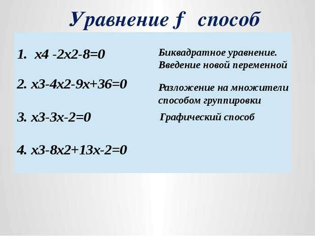 Уравнение → способ Биквадратное уравнение. Введение новой переменной Разложен...