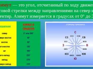 Азимут— это угол, отсчитанный по ходу движения часовой стрелки между направл