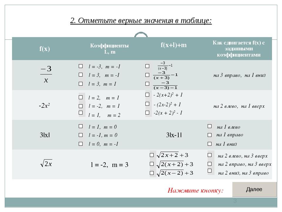 2. Отметьте верные значения в таблице: * - 2(x+2)2 + 1 - (2x-2)2 + 1 -2(x + 2...