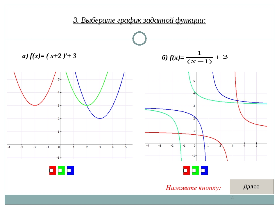 3. Выберите график заданной функции: * а) f(x)= ( x+2 )2+ 3 б) f(x)= Нажмите...