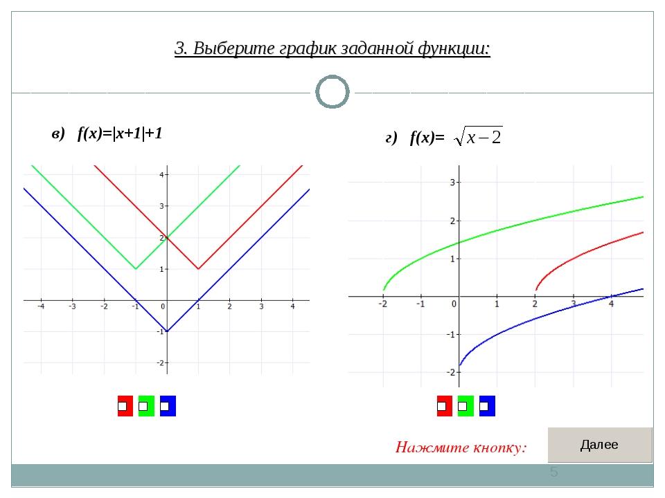 3. Выберите график заданной функции: * в) f(x)= x+1 +1 г) f(x)= Нажмите кнопку: