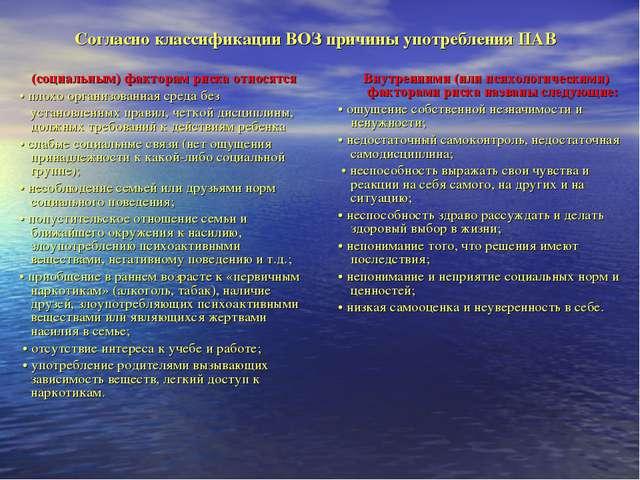 Согласно классификации ВОЗ причины употребления ПАВ (социальным) факторам рис...