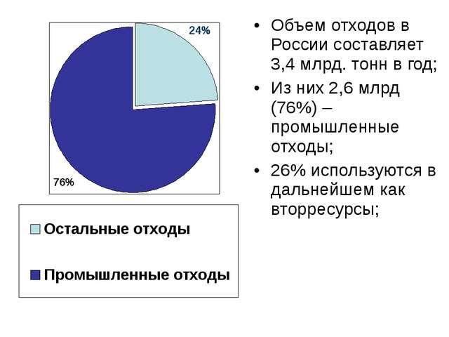 Объем отходов в России составляет 3,4 млрд. тонн в год; Из них 2,6 млрд (76%)...