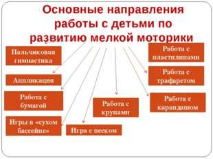 Основные направления работы с детьми по развитию мелкой моторики Пальчиковая