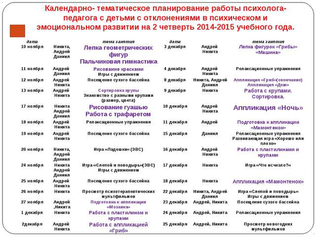 Календарно- тематическое планирование работы психолога-педагога с детьми с от...