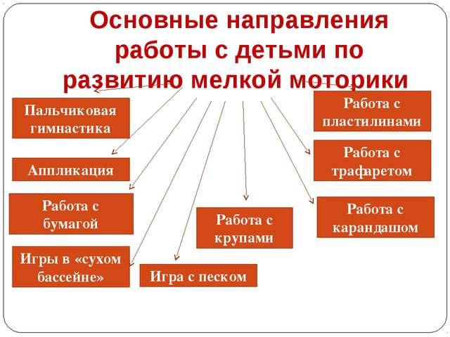 Основные направления работы с детьми по развитию мелкой моторики Пальчиковая...
