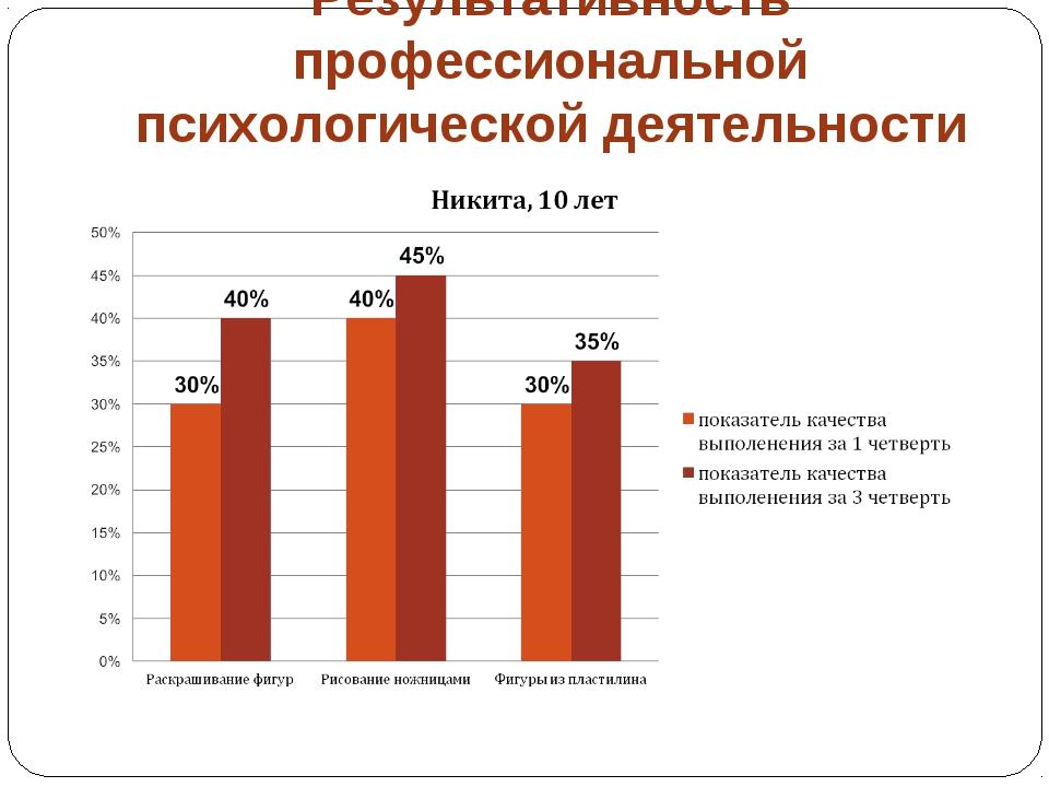 Результативность профессиональной психологической деятельности