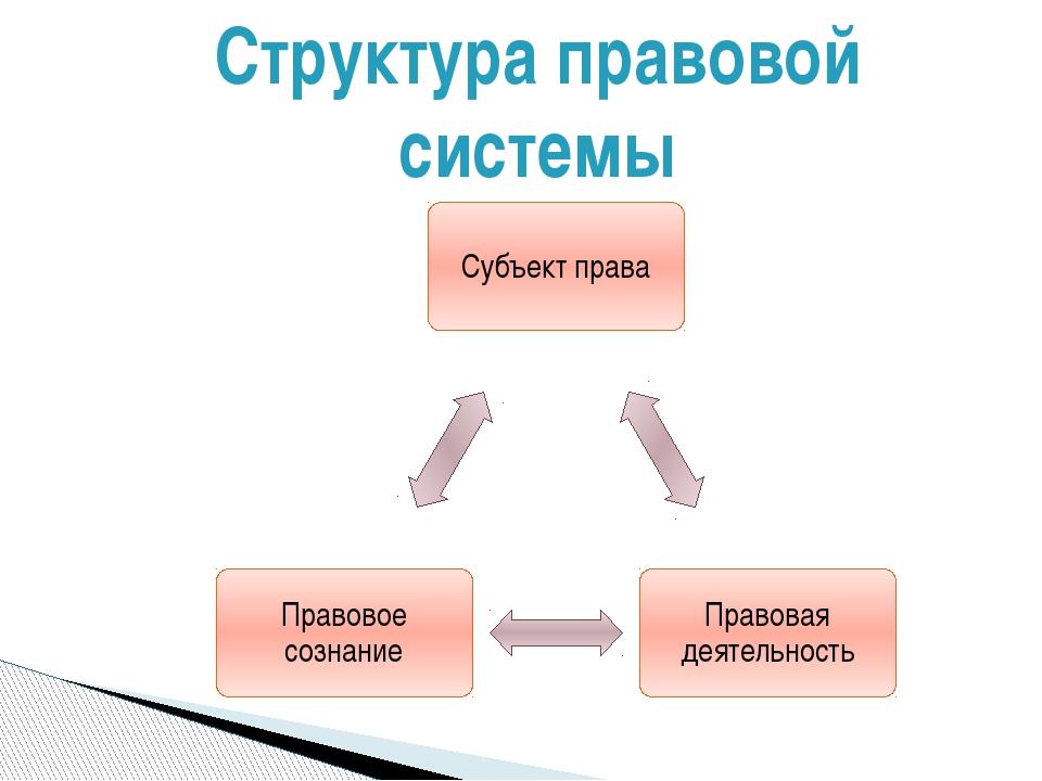Структура правовой системы