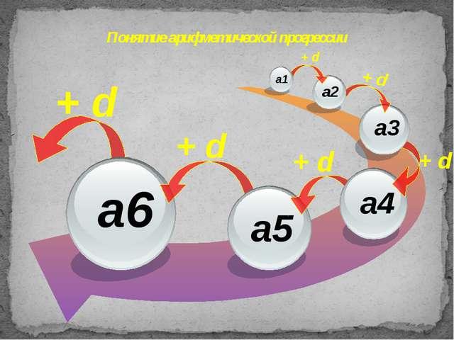 Понятие арифметической прогрессии + d + d + d + d + d + d a3 a2 a1